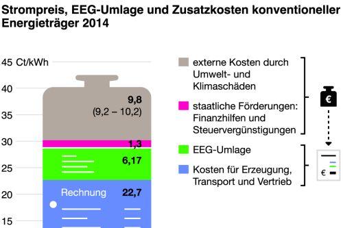 f s ermittelt was strom wirklich kostet agentur f r erneuerbare energien. Black Bedroom Furniture Sets. Home Design Ideas
